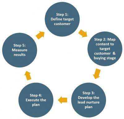 Lead Nurture Planning Process